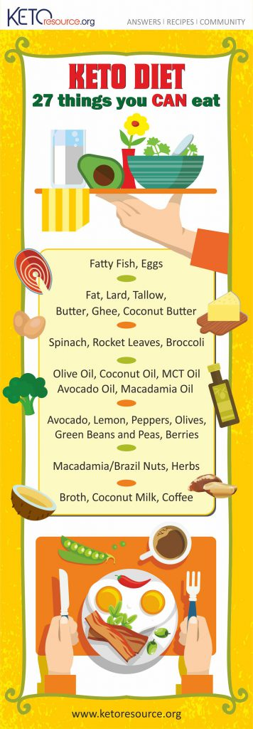 Keto Diet Food List Infographic