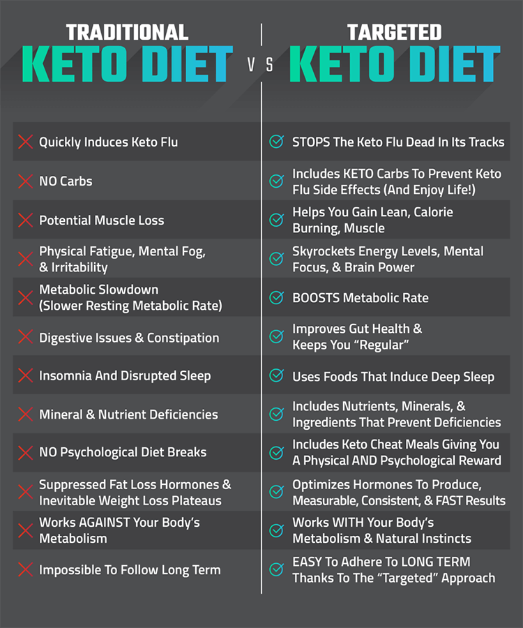 Traditional keto diet vs Targeted keto diet